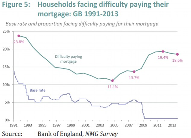 The proportion of households facing difficulty paying their mortgage has risen despite a rock-bottom base rate (Source: Resolution Foundation)
