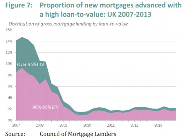 The proportion of high loan-to-value loans surged just prior to the financial crash (Source: Resolution Foundation)
