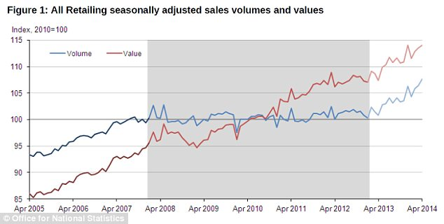 Upward trend: Since the start of 2013, retail sales volumes have increased noticeably, with April figures 6.9% higher than last year