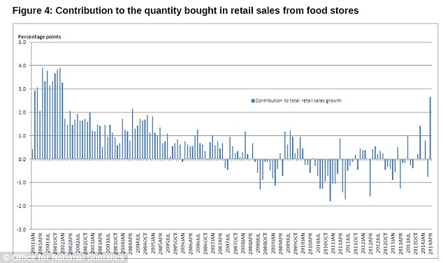 Strong sector: Food stores were the biggest contributors to the rise in retail sales volumes in April
