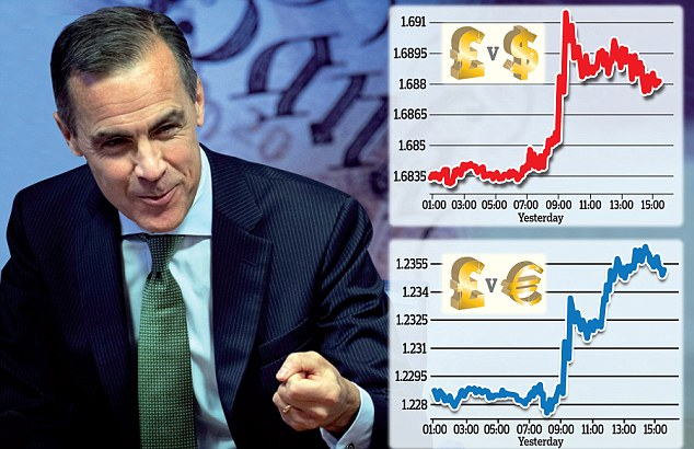 Sterling performance: The pound jumped as investors challenged Governor Mark Carney's dovish stance