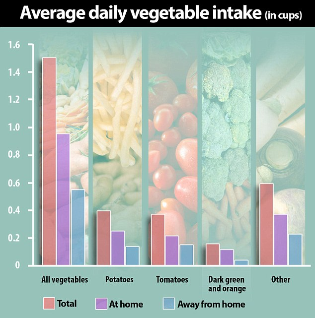 Little appetite for healthy eating: Americans often eat their vegetables while dining out, as salty pasta sauces and fries
