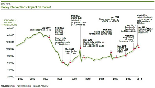 On the up: How policy interventions have hit the property market in recent years