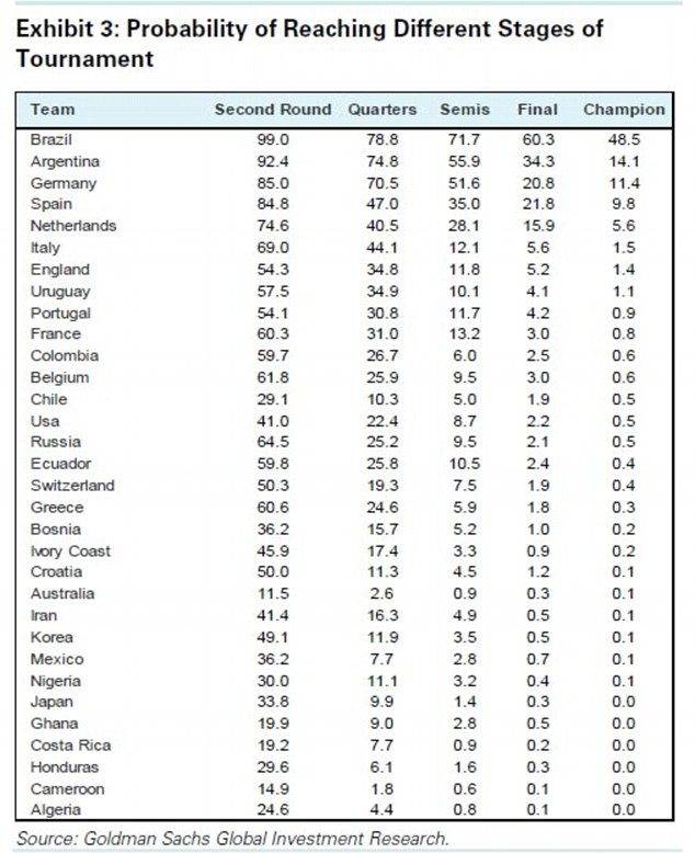 What are the chances? How Goldman Sach's model predicts each nation taking part in the World Cup will do