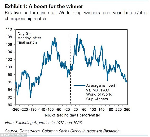 Investment opportunity? Speculators are offered a trade on the World Cup, Goldman says, as the winners' market tends to outperform for a short while.