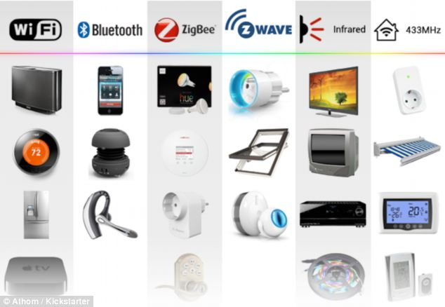 Well connected: Founder Emile Nijssen created the smart orb to be compatible with almost any wirelessly controlled household appliances and devices by using Wi-Fi, Bluetooth and different infrared communication standards. The smart orb can talk to all types of devices (pictured)