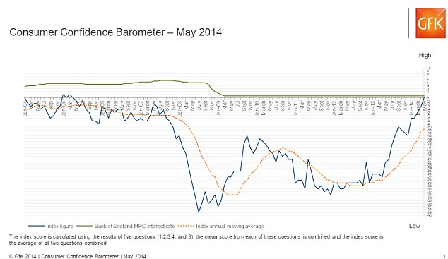 GfK monthly consumer confidence index left negative territory for the first time this month since April 2005