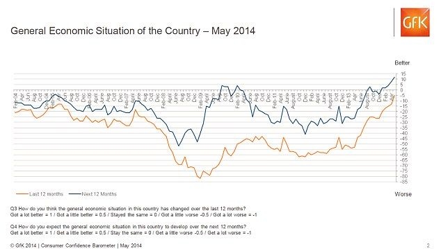 Hopes: People had a positive view of the general economy in May