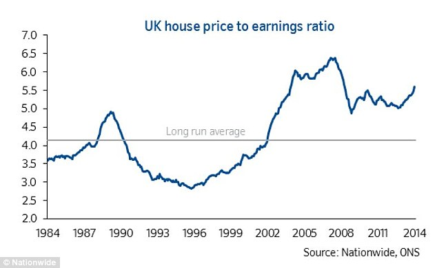Price risks: House prices are about a third above their long-term relationship with wages - and that average is skewed upwards by the unprecedented 2000s boom