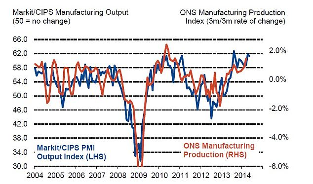 Recovery: The improvement in manufacturing output provides further evidence of the overall economic recovery in the UK