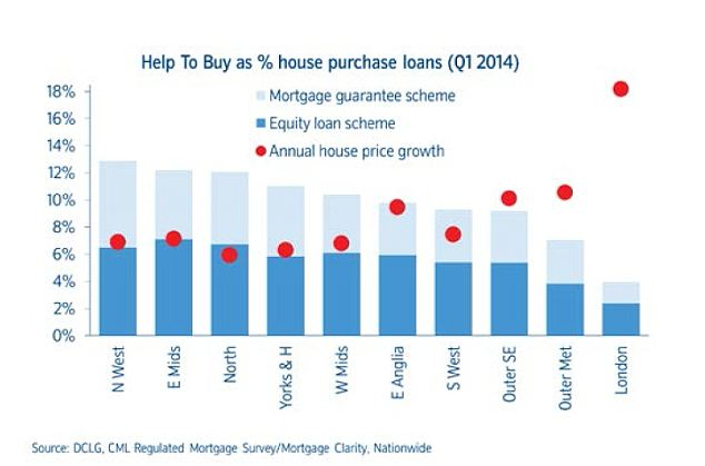 Help to Buy: The government's mortgage guarantee scheme has had less impact than expected in its first six months of operation