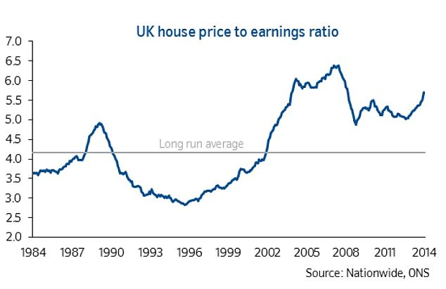 Unsustainable: Rising house prices may face a 'natural correction' as property becomes less affordable. House prices have risen stteeply in the last year compared with average earnings