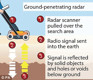 radar graphic