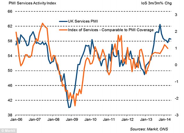 Activity in the services sector was strong in May, suggesting the UK economy will grow strongly this summer