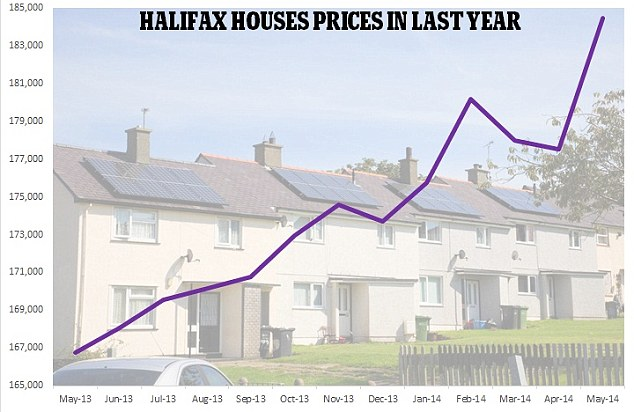 Increase: The price of the average house rose by more than £220 a day in May, according to a report by Halifax