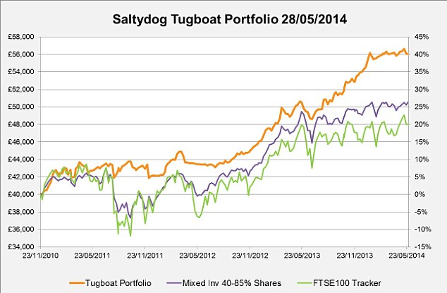 Saltydog: The Tugboat portfolio has returned more than 10 per cent each year