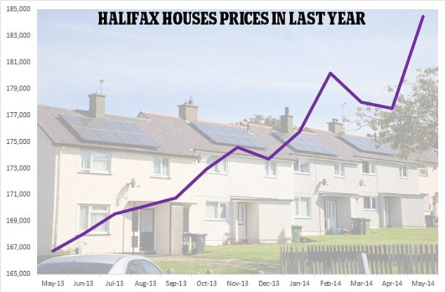 Prices surged again in May, according to Halifax