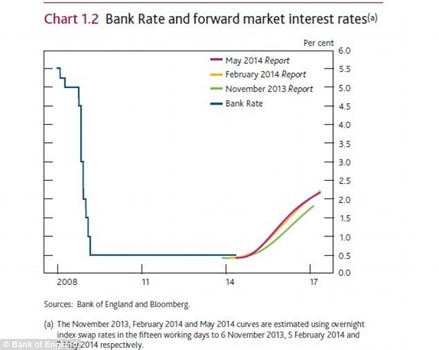 Rate expectations: How the money markets see interest rates changing