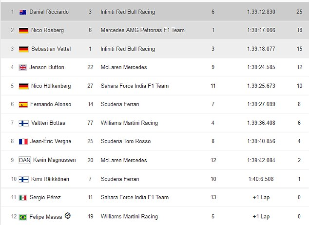 Canadian Grand Prix results