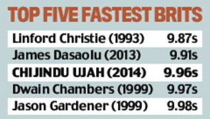 top five fastest brits