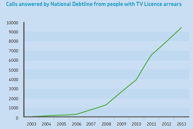 Keeping watch: The number of people phoning the National Debtline with TV licence arrears has shot up over the last decade (Source: Money Advice Trust)