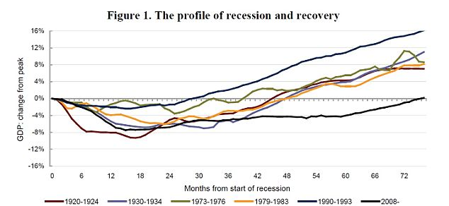Longest: The UK economy has taken longer to return to its pre-recession peak than at any other time since the First World War
