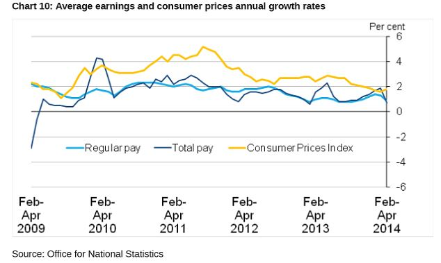 Dip back: The rise in average earnings has fallen back below consumer prices inflation annual growth rates.