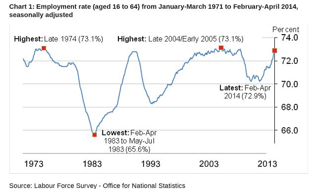 Record levels: UK employed has reached the highest point since records began in 1971.