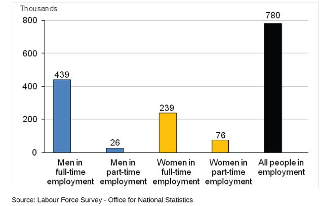 Changes in people in employment between February to April 2013 and February to April 2014, seasonally adjusted
