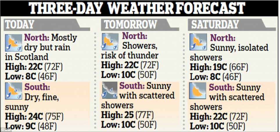Forecast for Friday, Saturday and Sunday