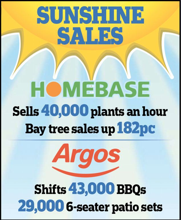 Sunshine sales: Home Retail Group said growth was driven by a strong performance in the sale of seasonal products, such as 43,000 oil drum barbecues