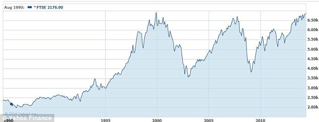UK shares: The long-run FTSE 100 chart above shows the crashes of 2000 and 2008, which both coincided with low VIX levels, but also highlights the sparkling run from 1995 to 2000 - a time when the VIX had also settled at a low