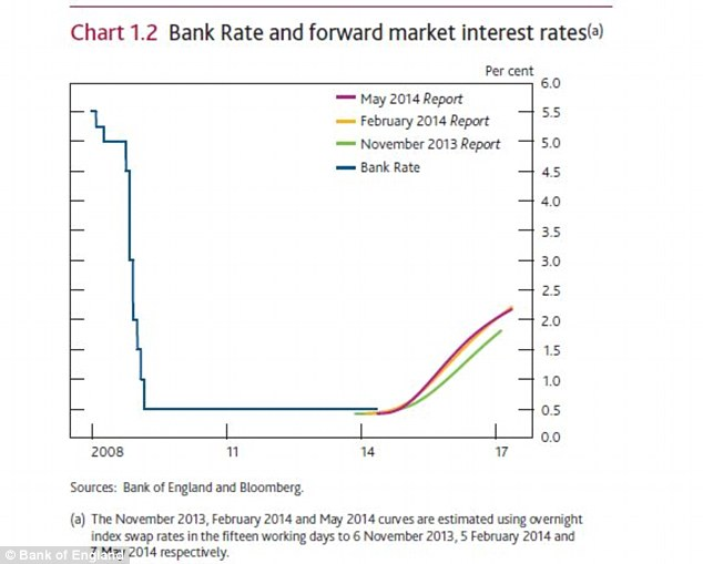 Rate expectations: The chart shows how the money markets see interest rates changing at the time of the May inflation report - expectations are now likely to shift forwards.