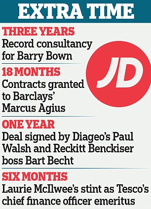 New record: With golden goodbyes frowned upon, some of Britain's biggest firms have replaced them with lucrative 'consultancy contracts'