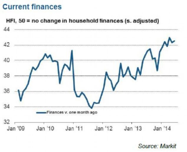 Current finances: The Index remained below the neutral 50.0 threshold, but reached its second-highest level since the survey began in February 2009