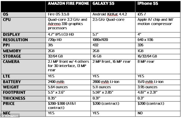 how they compare: The new fire is up against Apple's iPhone 5s and Samsung's Galaxy S5