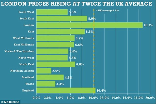 House prices in London rose by 18.7 per cent in the year to April,almost twice the national average of 9.9 per cent