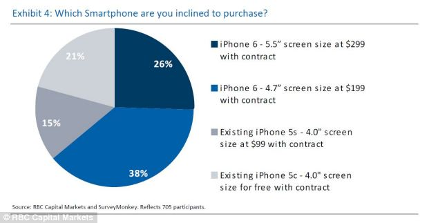 According to RBC Capital Markets, a quarter of potential iPhone 6 buyers would be willing to pay $100 more for their iPhone to have a 5.5-inch screen over the other rumored size of 4.7 inches.