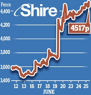 Shire share price
