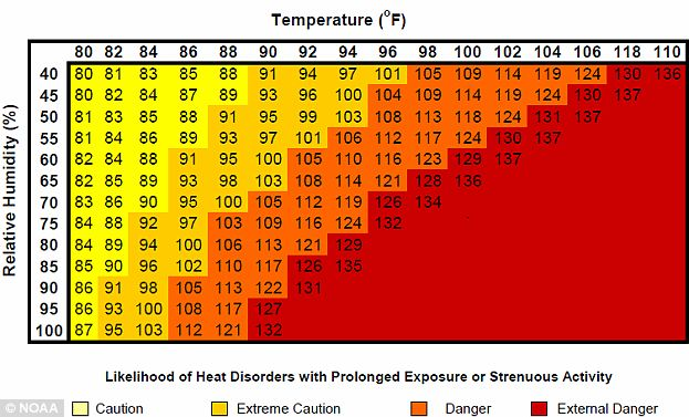 Dangers: This National Weather Service heat index charts the deadly duo of heat and humidity, a tragic team that Americans will likely see affecting them more and more