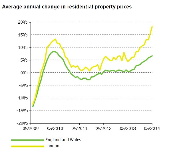 House prices in London grew nearly three times faster than the national average in May compared to last year
