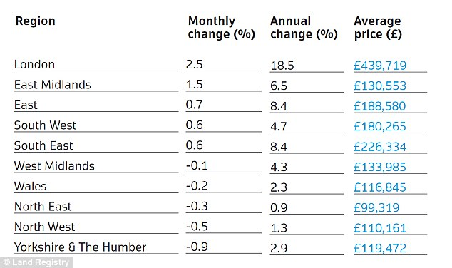 Leader: London saw the biggest monthly price rise of all regions in May, according to the Land Registry