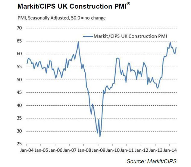 Big jump: The construction survey showed the fastest pace in hiring in the sector since 1997.