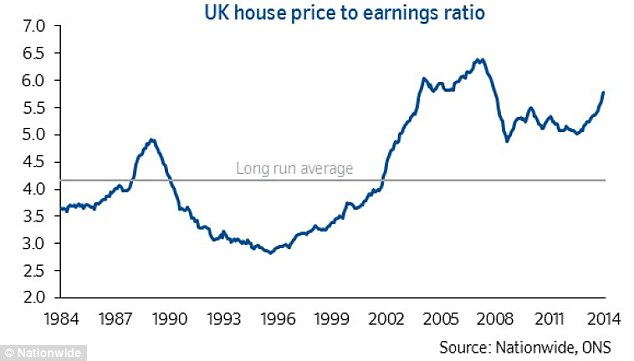 Pricey: with property prices soaring while wages rise by less than 2 per cent, the house price to earnings ratio has leapt and stands well above long-term average levels and near to the 2007 peak.