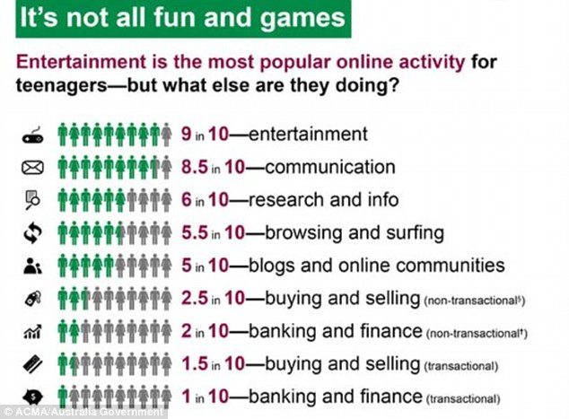Most Australian teens are jumping online to entertain themselves, the research found