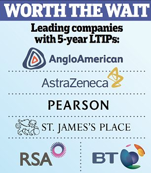Worth the wait: Leading companies with 5-year LTIPs