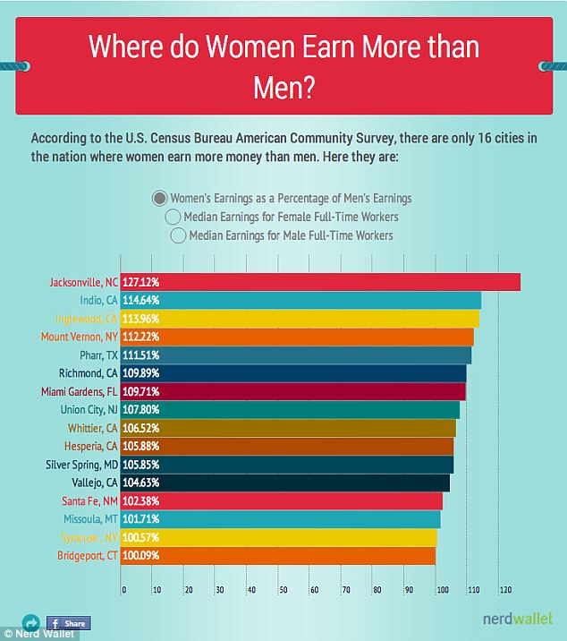 Equal pay? The U.S. Census Bureau American Community Survey recently found that women make more than men in just 16 American cities