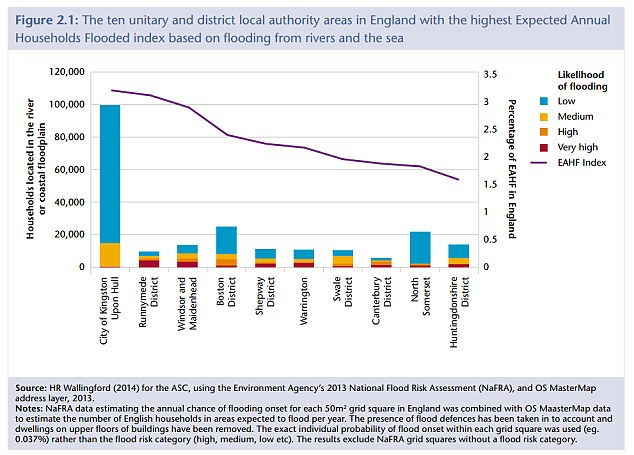 At risk: City of Kingston Upon Hull is the area in England with the highest number of households prone to flooding, the report suggested(Source: Committee on Climate Change)