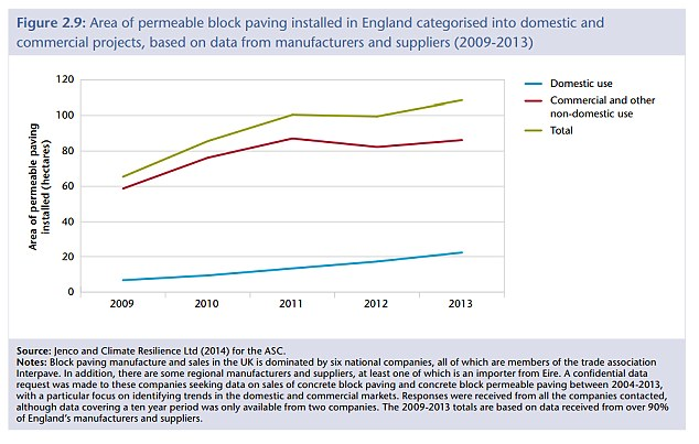 Warning: The uptake of permeable block paving has been slow, increasing the flood risk in some areas(Source: Committee on Climate Change)