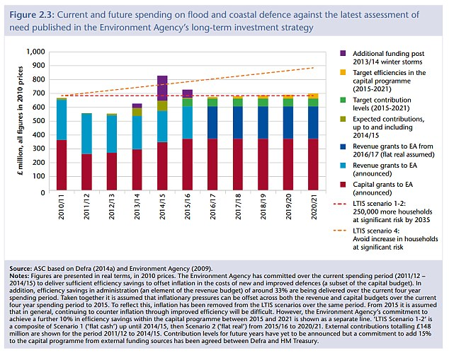 Spending cuts: Extra funding has been put towards recovery from extreme weather, but the committee warned more investment is needed now in our flood defences (Source: Committee on Climate Change)